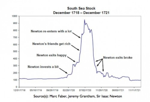 Isaac Newton South Sea Stock