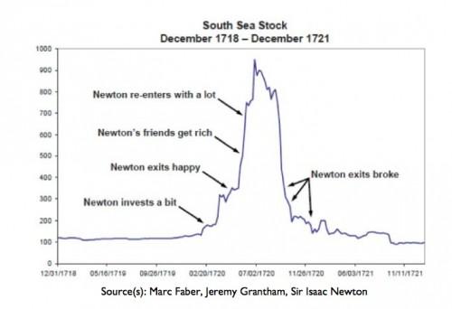 Isaac Newton South Sea Stock